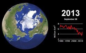 Fig. 2: Image of sea ice during opening season in 2013, and graph of change in minimum ice extent until now