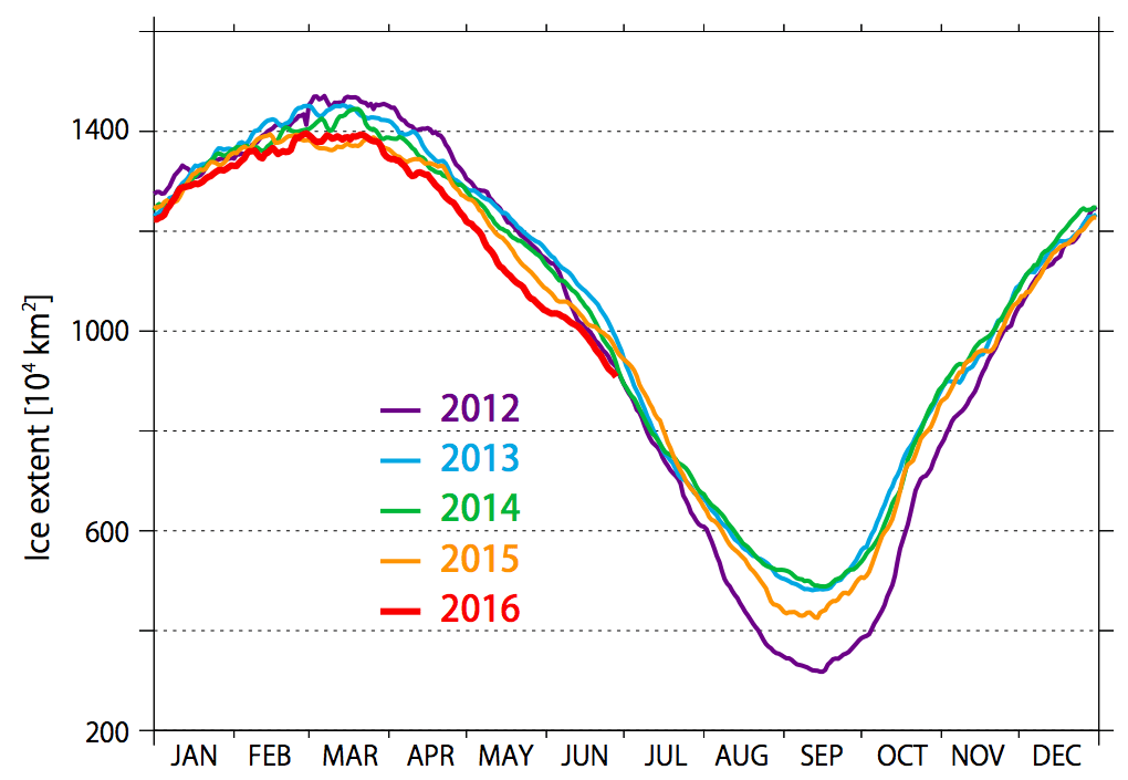 Yearly Sea Ice Extent Transitions Since 2012