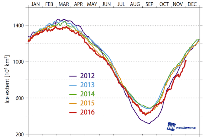 Figure 2: Area of sea ice since 2012